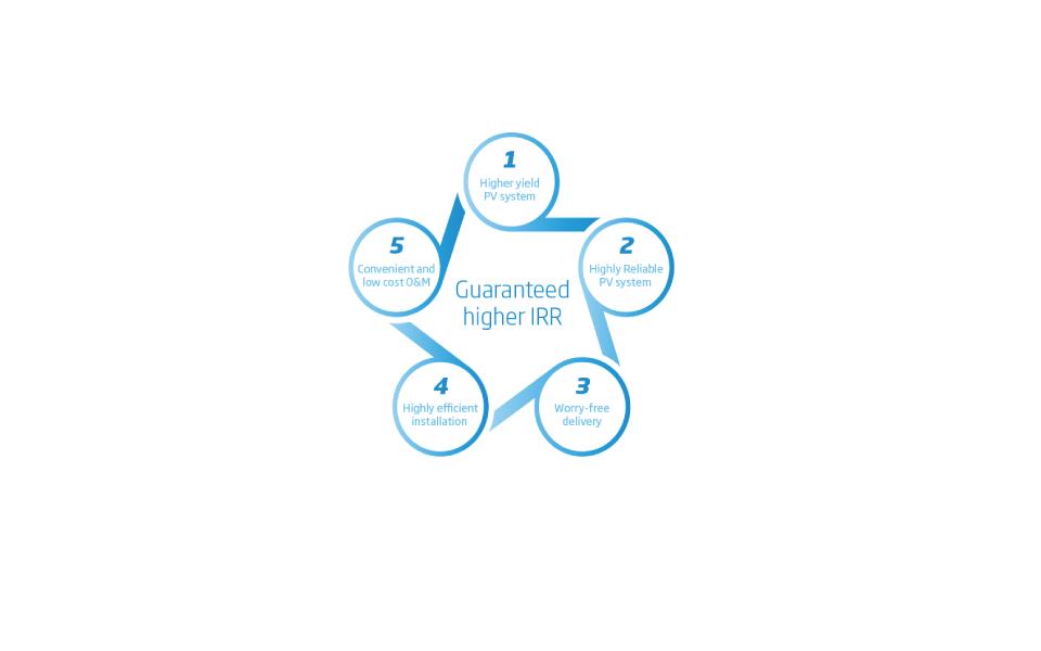 Higher IRR chart
